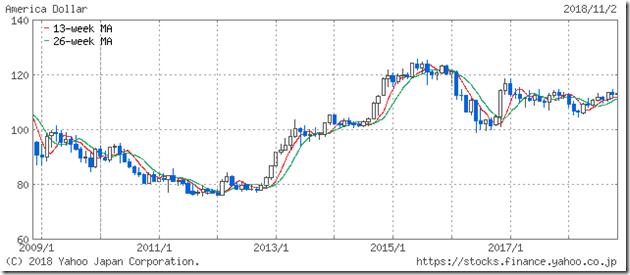 ドル円レートの10年間の推移
