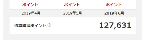 楽天での獲得ポイント数127,631円!